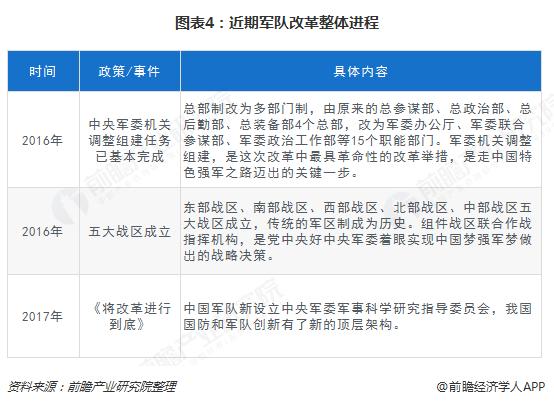 图表4:近期军队改革整体进程