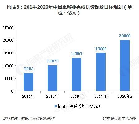 图表3:2014-2020年中国旅游业完成投资额及目标规划(单位:亿元)