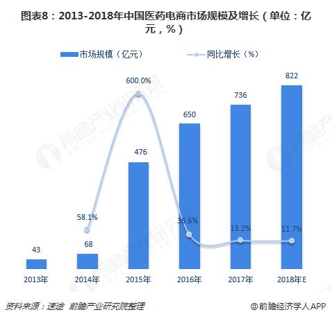 图表8:2013-2018年中国医药电商市场规模及增长(单位:亿元,%)