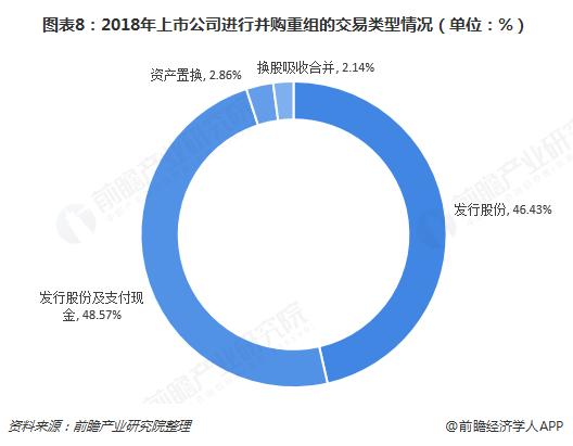 图表8:2018年上市公司进行并购重组的交易类型情况(单位:%)