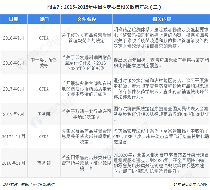 图表7:2015-2018年中国医药零售相关政策汇总(二)