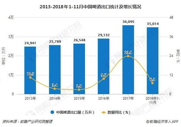 2013-2018年1-11月中国啤酒出口统计及增长情况