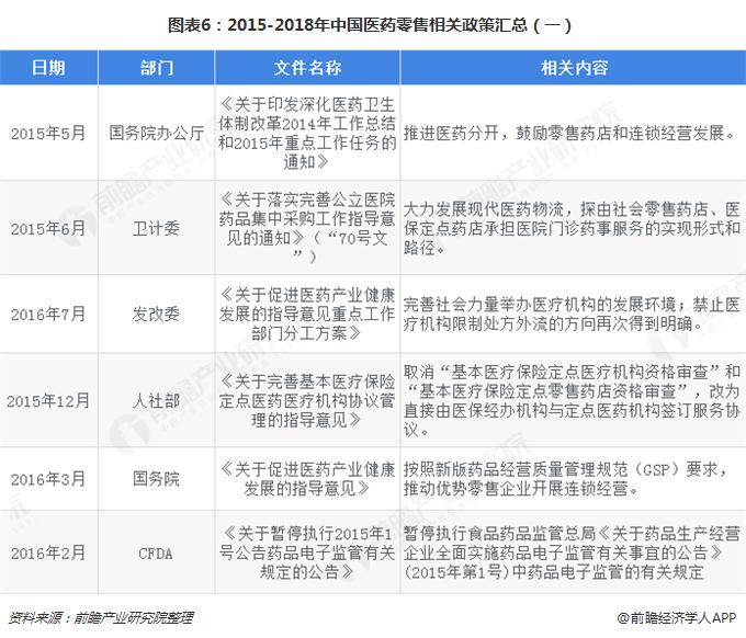图表6:2015-2018年中国医药零售相关政策汇总(一)