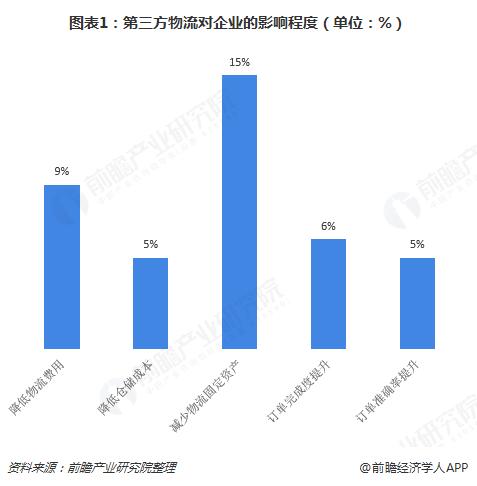 图表1:第三方物流对企业的影响程度(单位:%)