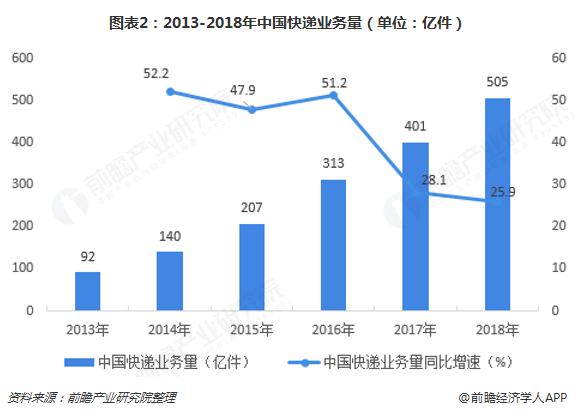图表2:2013-2018年中国快递业务量(单位:亿件)