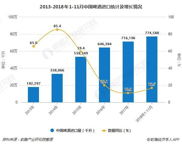 2013-2018年1-11月中国啤酒进口统计及增长情况