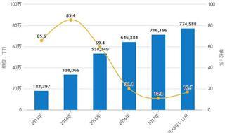 前11月中国啤酒行业分析:进口量超7.7亿升,出口量超3.5亿升