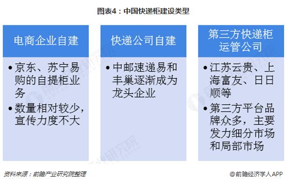 图表4:中国快递柜建设类型