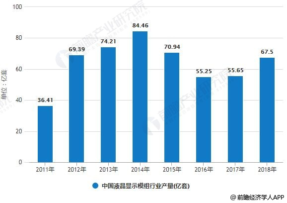 2011-2018年中国液晶显示模组行业产量情况