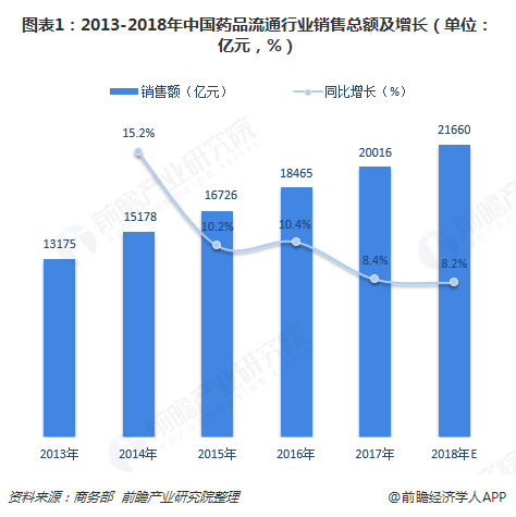 图表1:2013-2018年中国药品流通行业销售总额及增长(单位:亿元,%)