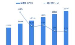 重磅!2018年中国医药流通行业政策汇总 规范仍是核心关键词