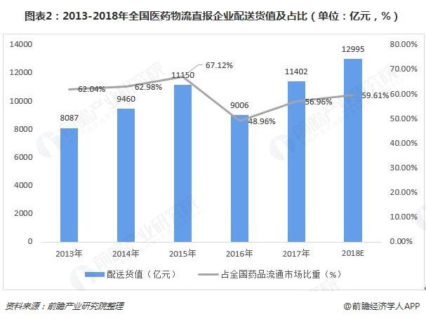 图表2:2013-2018年全国医药物流直报企业配送货值及占比(单位:亿元,%)