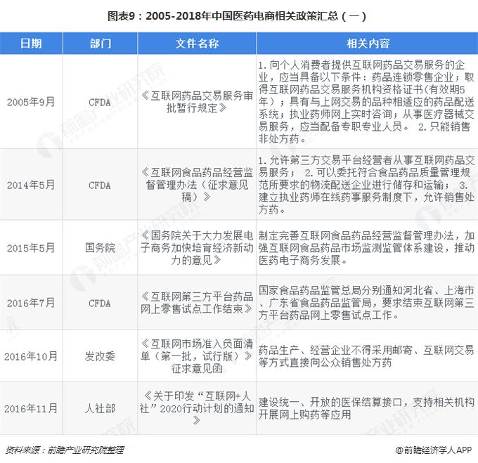 图表9:2005-2018年中国医药电商相关政策汇总(一)