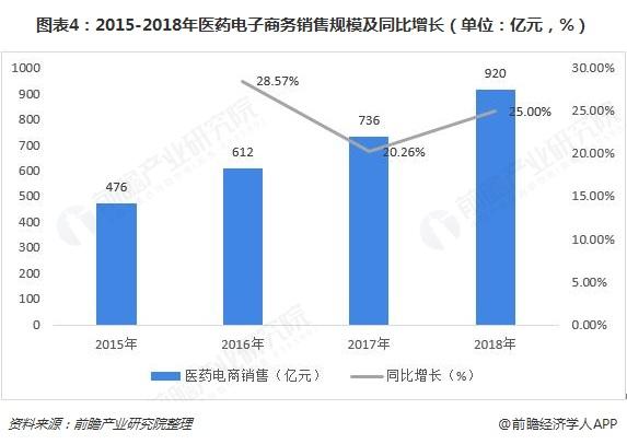 图表4:2015-2018年医药电子商务销售规模及同比增长(单位:亿元,%)