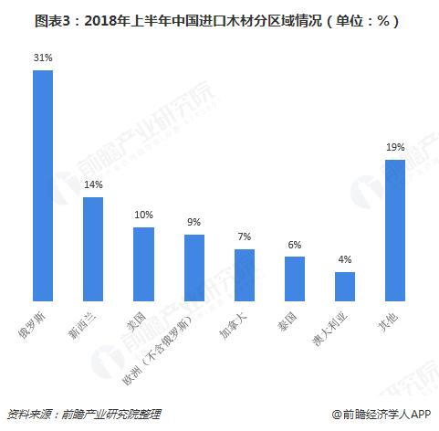 图表3:2018年上半年中国进口木材分区域情况(单位:%)