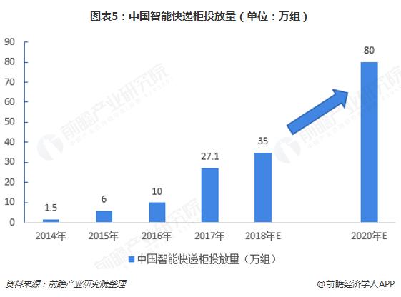图表5:中国智能快递柜投放量(单位:万组)