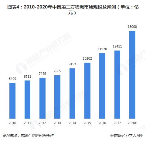 图表4:2010-2020年中国第三方物流市场规模及预测(单位:亿元)