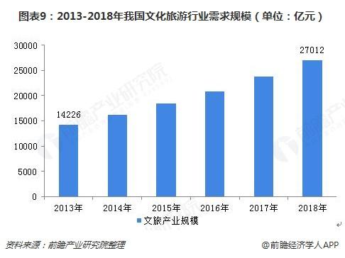 图表9:2013-2018年我国文化旅游行业需求规模(单位:亿元)