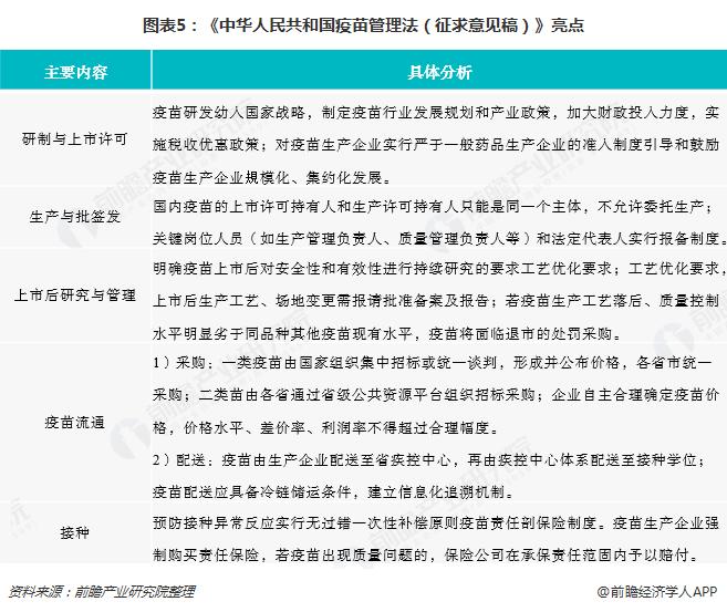 图表5:《中华人民共和国疫苗管理法(征求意见稿)》亮点