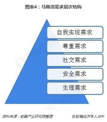 图表4:马斯洛需求层次结构