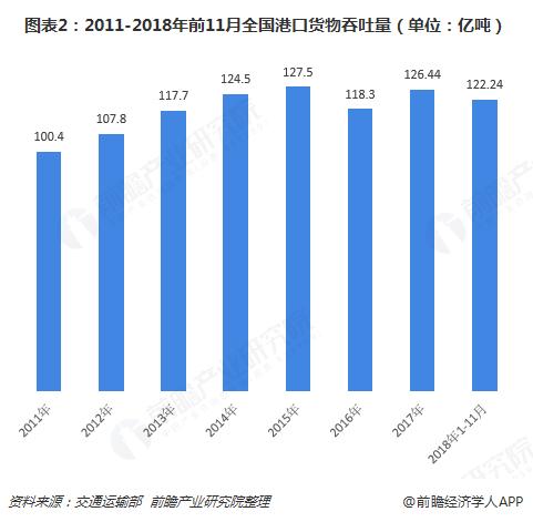 图表2:2011-2018年前11月全国港口货物吞吐量(单位:亿吨)