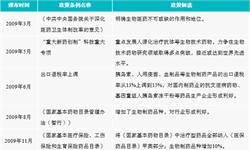 2018年中国生物制药市场政策现状及发展趋势分析  产业政策进一步与国际接轨,疫苗管理成重点关注对象【组图】
