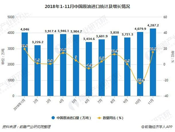 2018年1-11月中国原油进口统计及增长情况