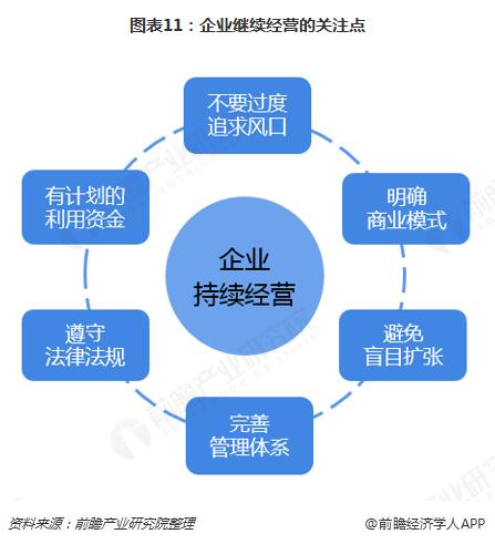 图表11:企业继续经营的关注点