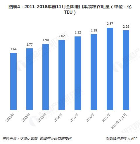 图表4:2011-2018年前11月全国港口集装箱吞吐量(单位:亿TEU)