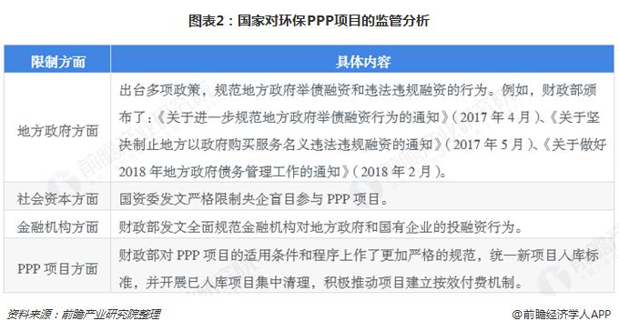 图表2:国家对环保PPP项目的监管分析