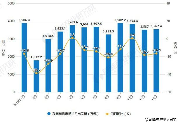 2018年1-12月我国手机市场出货量统计及增长情况