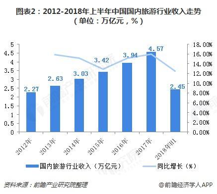 图表2:2012-2018年上半年中国国内旅游行业收入走势(单位:万亿元,%)