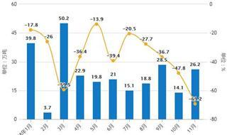 11月中国原油行业分析:累计产量超1.7亿吨,进出口量均呈现增长趋势