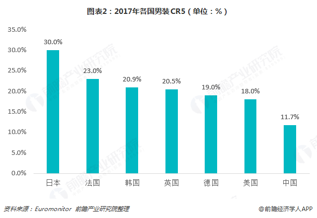 图表2:2017年各国男装CR5(单位:%)