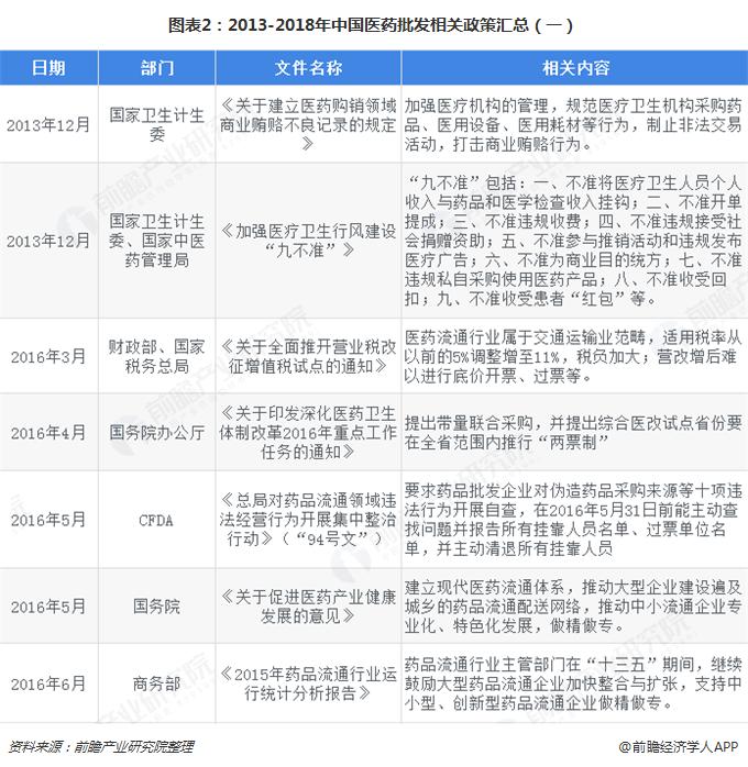图表2:2013-2018年中国医药批发相关政策汇总(一)
