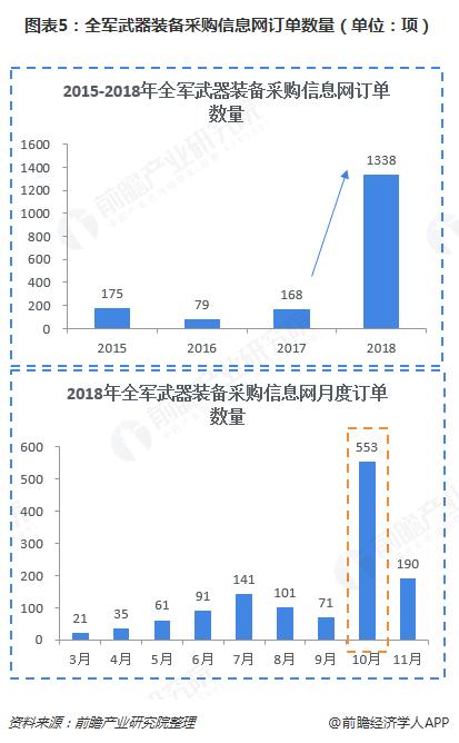 图表5:全军武器装备采购信息网订单数量(单位:项)