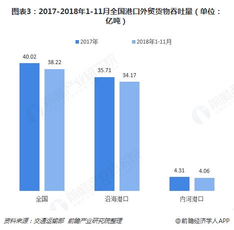 图表3:2017-2018年1-11月全国港口外贸货物吞吐量(单位:亿吨)