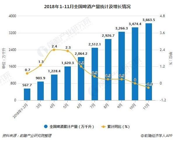 2018年1-11月全国啤酒产量统计及增长情况