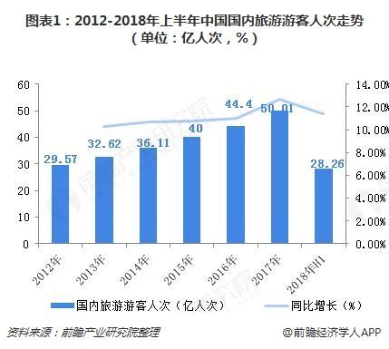 图表1:2012-2018年上半年中国国内旅游游客人次走势(单位:亿人次,%)