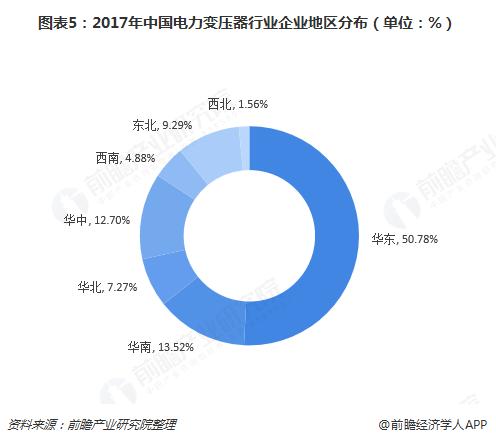 图表5:2017年中国电力变压器行业企业地区分布(单位:%)