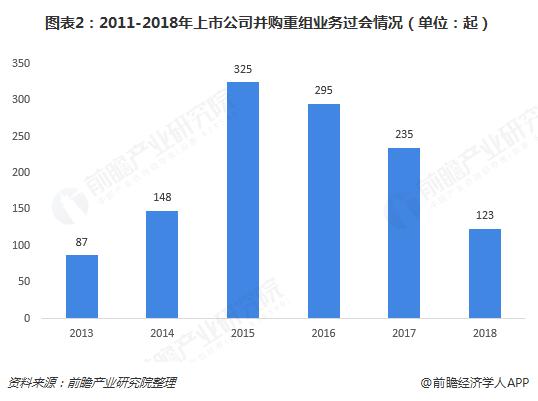 图表2:2011-2018年上市公司并购重组业务过会情况(单位:起)