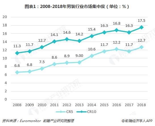 图表1:2008-2018年男装行业市场集中度(单位:%)