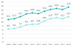 2018年中国男装行业市场竞争格局与发展趋势分析  海澜之家份额攀升迅速,领跑全行业【组图】