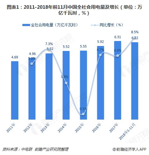 图表1:2011-2018年前11月中国全社会用电量及增长(单位:万亿千瓦时,%)