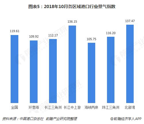 图表5:2018年10月各区域港口行业景气指数