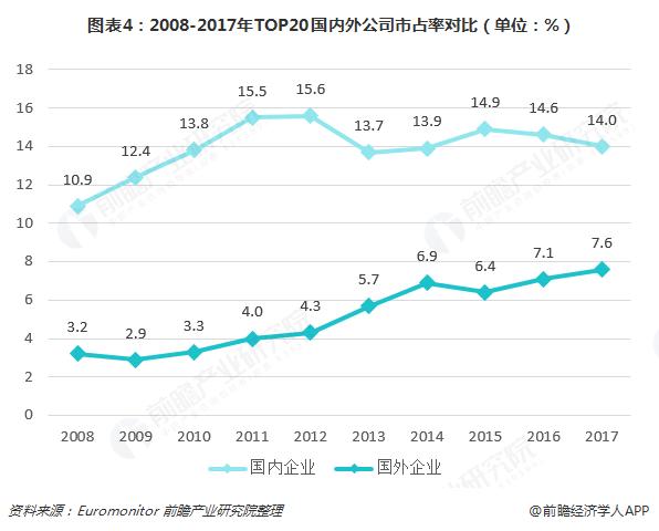 图表4:2008-2017年TOP20国内外公司市占率对比(单位:%)