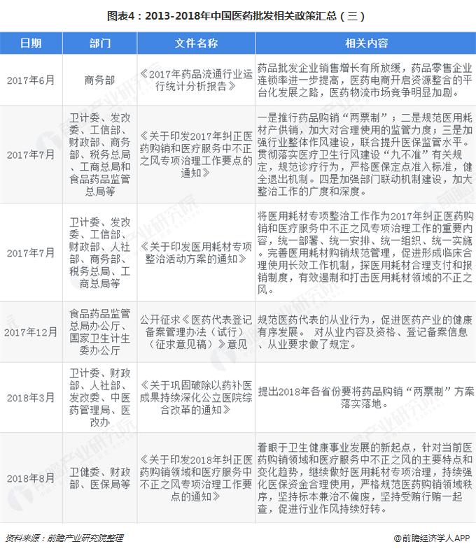 图表4:2013-2018年中国医药批发相关政策汇总(三)
