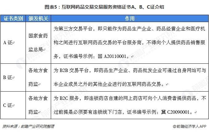 图表5:互联网药品交易交易服务资格证书A、B、C证介绍