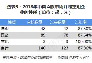 图表3:2018年中国A股市场并购重组企业的性质(单位:起,%)