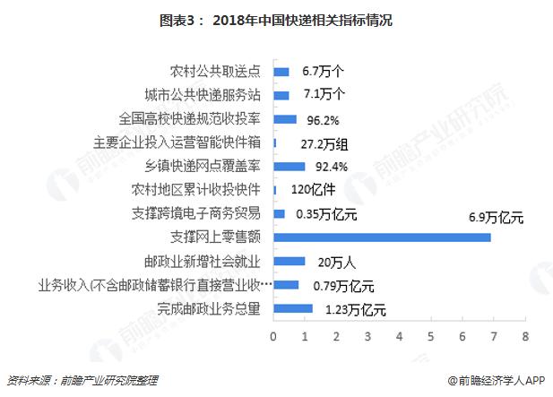 图表3: 2018年中国快递相关指标情况